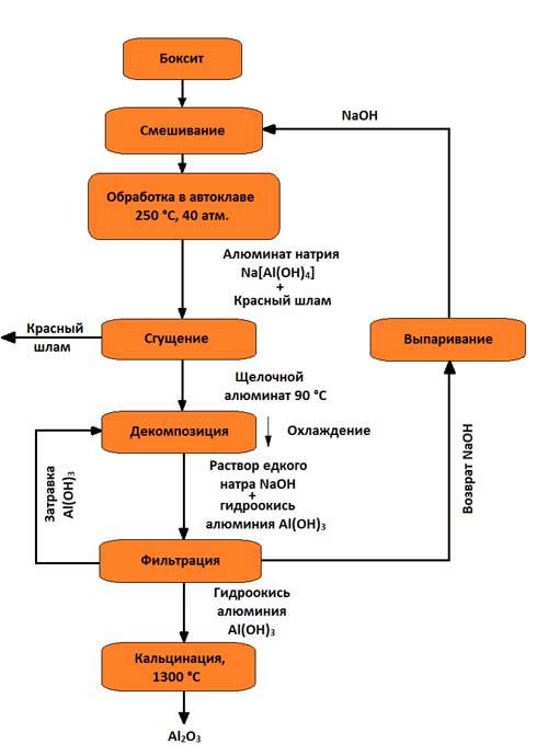 Схема получения глинозема по
