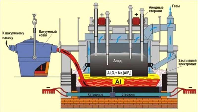 Схема электролизера