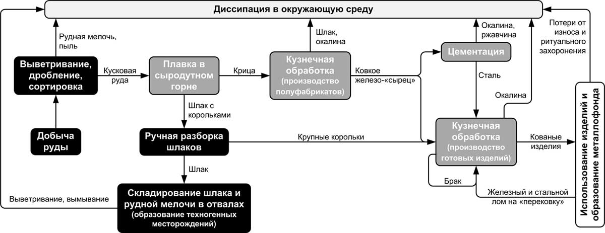 Схема технологической цепочки